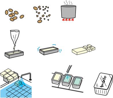 Tofu making