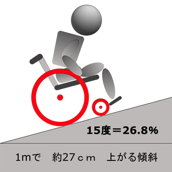 Wheelchair inclination 15 degrees