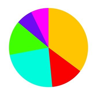 Pie chart (colorful)