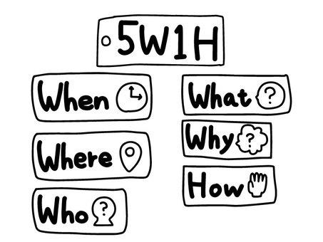 5W 1 H (handwritten)