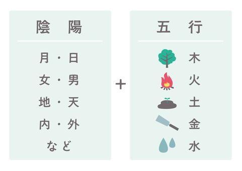 陰陽五行の解説図