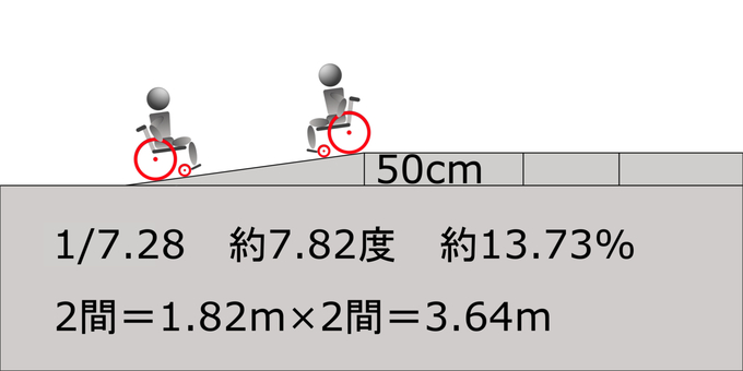 Slope between 2