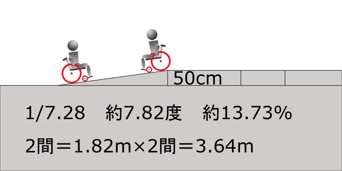 Slope between 2