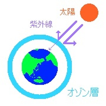 Schematic diagram of the ozone layer