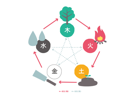 陰陽五行思想相関図シンプルバージョン