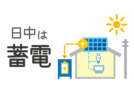Storage battery and solar power generation mechanism 3 (daytime)
