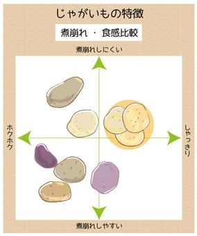 ジャガイモの食感の比較図