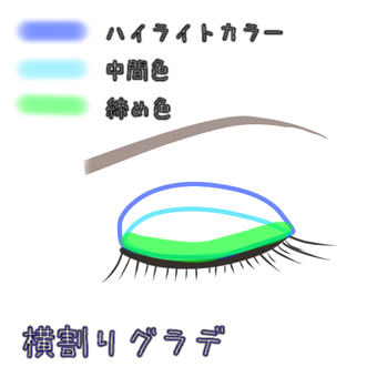 Eye shadow horizontal gradation
