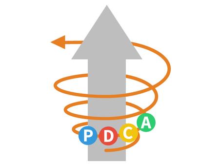 PDCA spiral up
