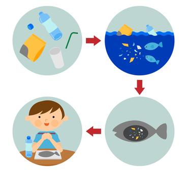 マイクロプラスチック海洋汚染
