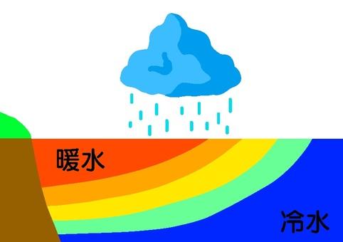 El Nino phenomenon