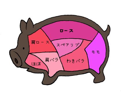 Pictorial representation of pork