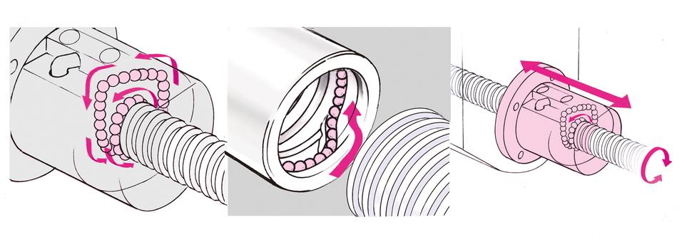 Rotary transfer bearing ball bearing structure