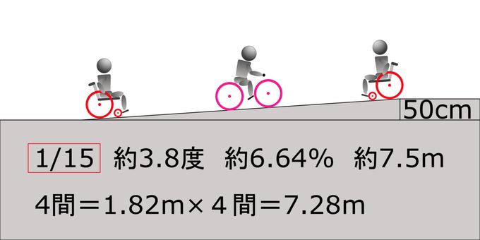 1/15 slope