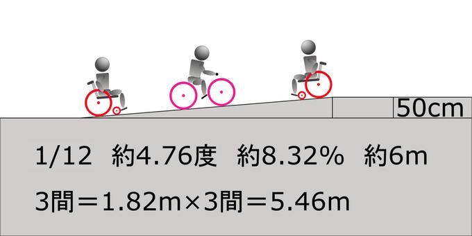 1/12 slope