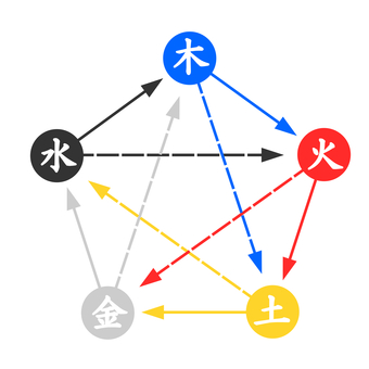 Five-row correlation diagram-10