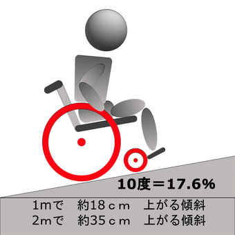 Wheelchair inclination 10 degrees