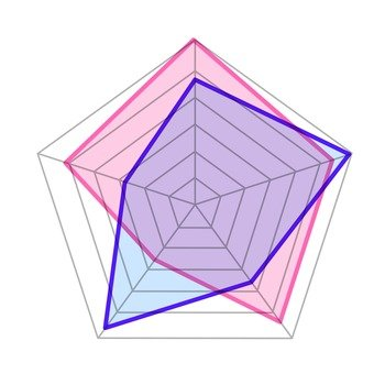 Radar Chart 6