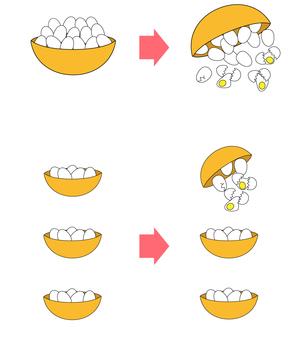 Risk diversification (egg)