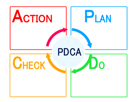 PDCA cycle 2