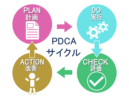 PDCA cycle 3