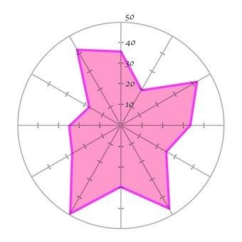 Radar Chart 10