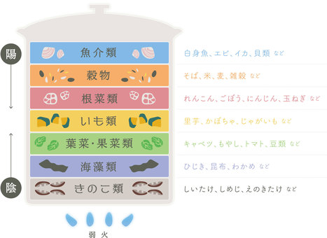 The order of layered cooking