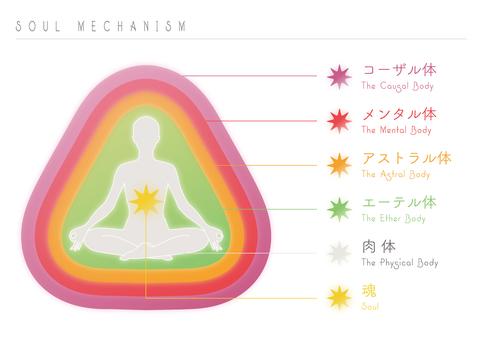 Aura Color & Soul Mechanism