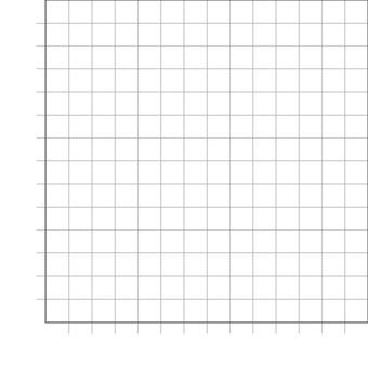 Graph ①