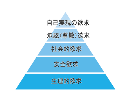 Maslow's desire for hierarchy