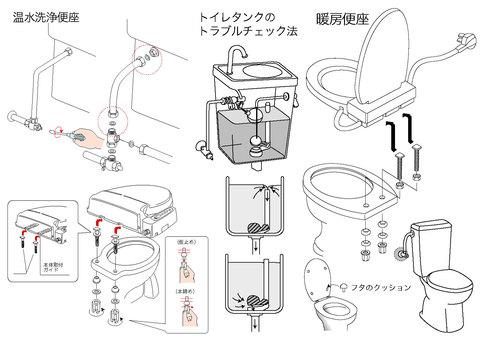 温水洗浄便座/暖房便座/トイレタンク他