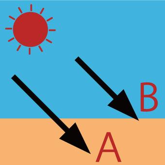 일반적인 자외선 A 파 · B 파의 이미지