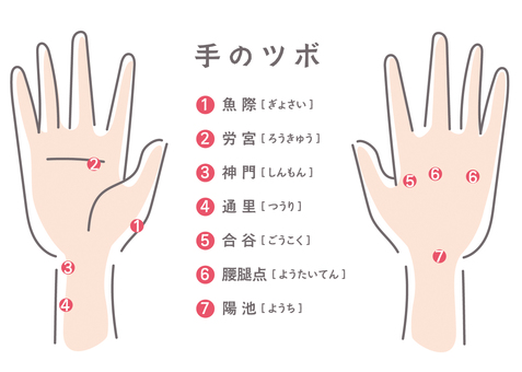 List of hand points