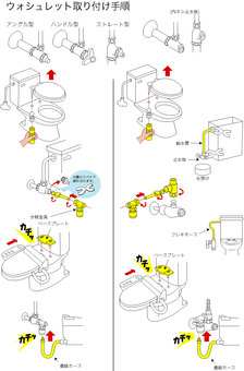 Washlet installation procedure