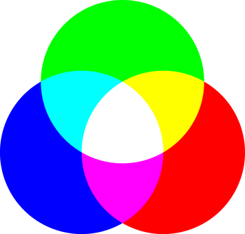 Three primary color RGB additive mixing of light