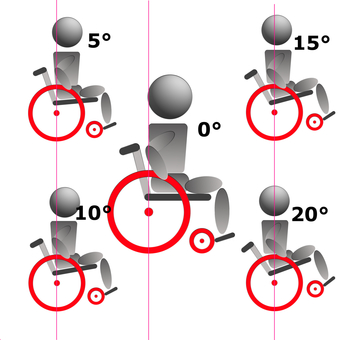 Center of gravity position 3