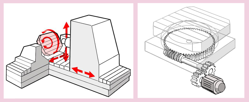 Movement and structure of machining center table