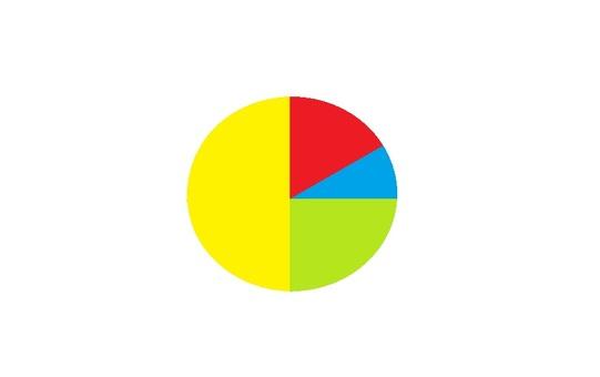 Pie chart c