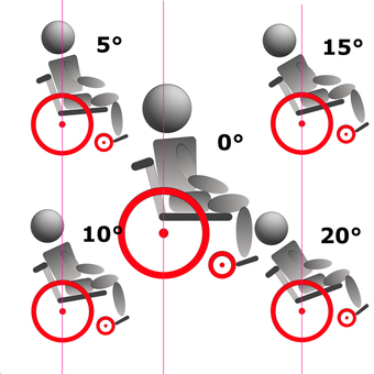 Center of gravity position 2