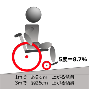 Wheelchair inclination 5 degrees