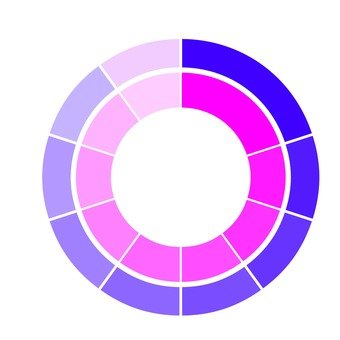 Donut chart 7