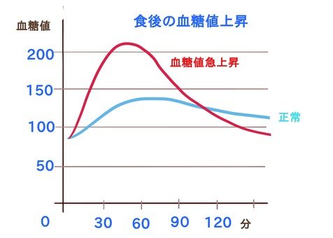 Blood glucose level increase graph