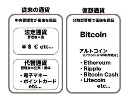 Legal and virtual currency