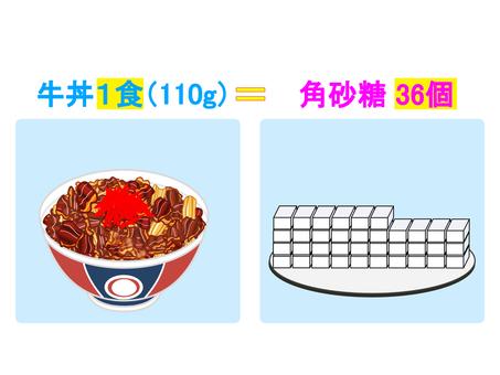Calories in 1 bowl of Beef Bowl Description