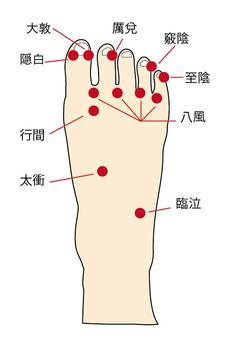 Key point 1 - instep arm