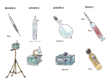 Various working environment measuring instruments