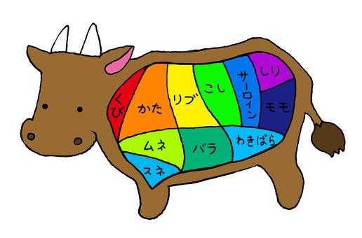 牛肉的一部分