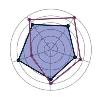 Radar Chart 1