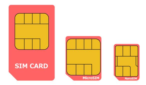 SIM card 3 types set shim card