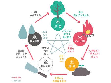 五行論・相生と相克の関係図